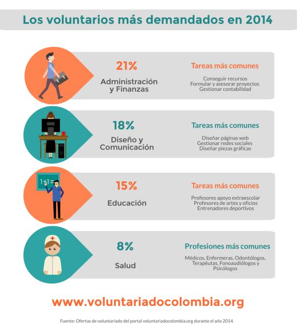 Infografía Los voluntarios más demandados 2014