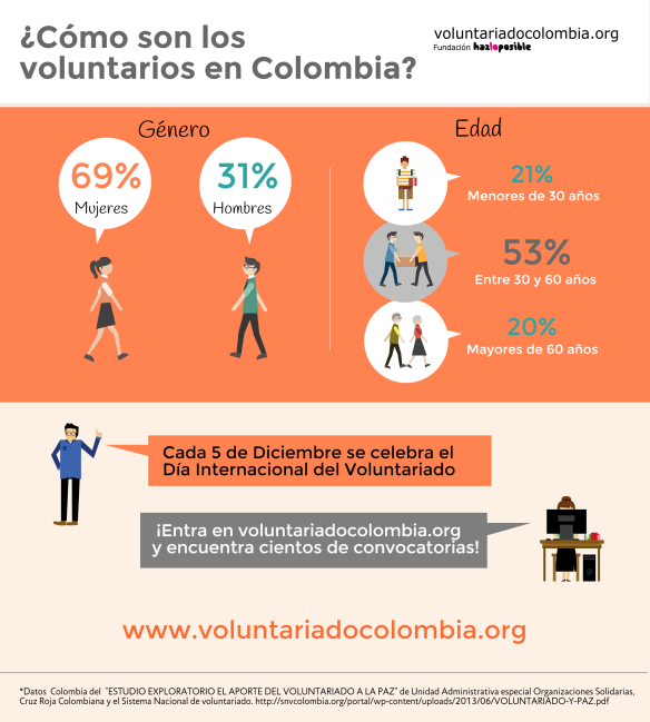 Infografia  el voluntariado en Colombia