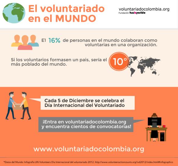 Infografia Voluntariado en el mundo